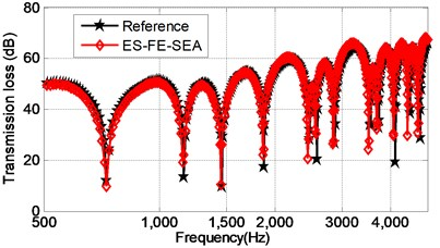 The validation of the ES-FE-SEA