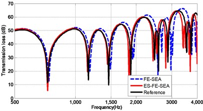 The comparison between the ES-FE-SEA and conventional FE-SEA