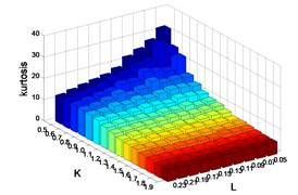 Kurtosis for different L and K