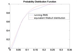 The PDF of running RMS and Weibull