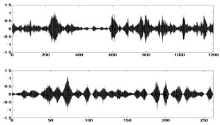 Field data and synthesized  non-Gaussian signal