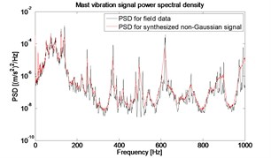 The PSD of field data and synthesized  non-Gaussian signal