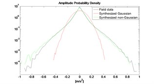 PDF for field data and synthesized  Gaussian and non-Gaussian signal