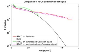 Number of cycles versus data ranges for RFCC and Dirlik