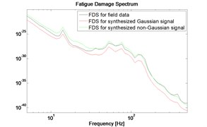 FDS for field data, synthesized Gaussian and non-Gaussian signal