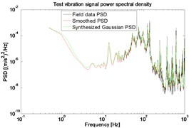 PSD of field data and synthesized  Gaussian signal