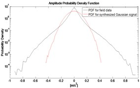 PDF of field data and synthesized  Gaussian signal