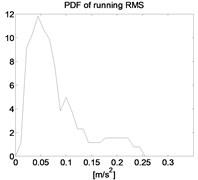 PDF of running RMS