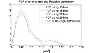 APD of running RMS using different  number of bins and Rayleigh distribution