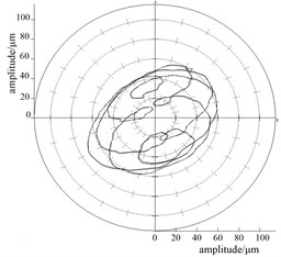 Orbits and frequency spectra for bearing supply pressure plan 1