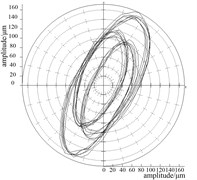 Frequency spectra and axis orbits for bearing supply pressure plan 2 (turbine end)