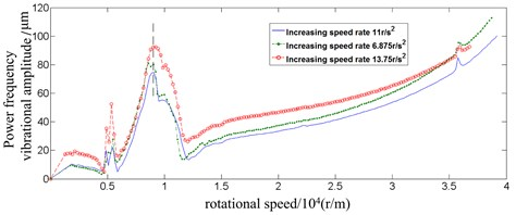 Power frequency vibrational amplitude curve for the three speed accelerating rates (turbine end)