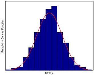 Equivalent diagram of generalized stress
