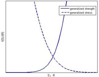 The interferogram of generalized strength and generalized stress