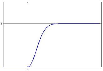 Membership function of partial large Normal distribution