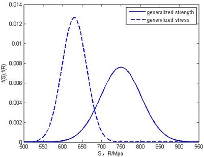 SSI Graph of ALG