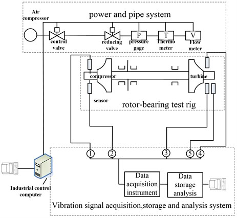 Aerodynamic bearing-rotor experiment and test system