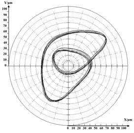 Shaft's orbit in 28384 r/min