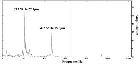 Shaft's frequency spectrum diagram when rubbing