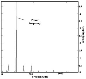 Spectrum diagram before and after taking-off