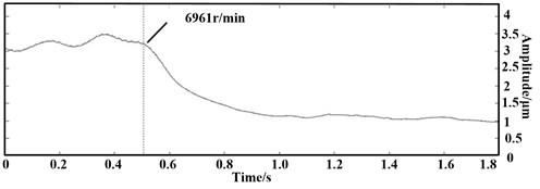 Time-amplitude curve