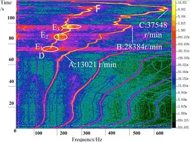 Spectrum structure diagram