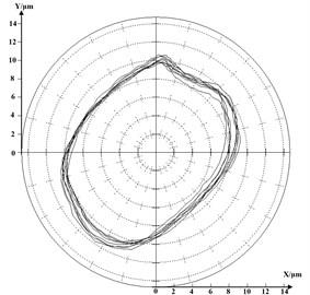 Shaft's orbit in 10605r/min