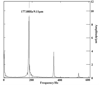 Shaft's frequency spectrum diagram 10605r/min