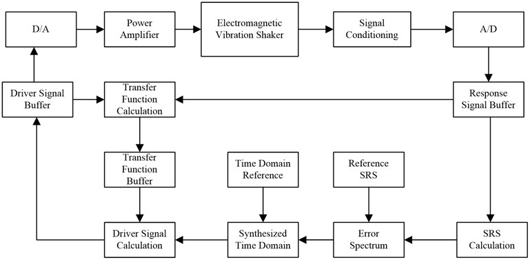 Principle of SRS using electromagnetic shaker