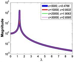 Force transmissibility curves under F0=50 N