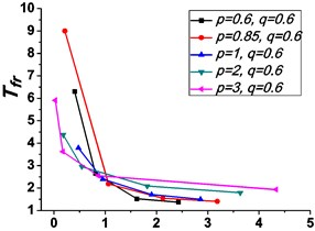 Variations of the peak value of force transmissibility Tfr  and the non-dimensional frequency shift rate λν with damping ratio ε