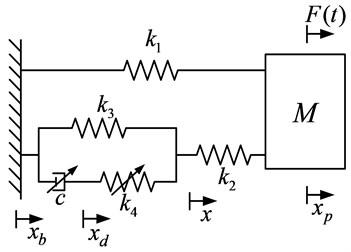 Nonlinear multi-parameter model  of the fluid micro-vibration isolator