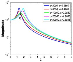 Absolute displacement transmissibility curves under A=7.599×10-4 m