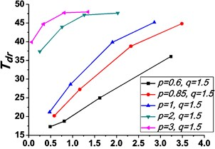 Variations of the peak value of absolute displacement transmissibility Tdr  and the non-dimensional frequency shift rate λν with damping ratio ε