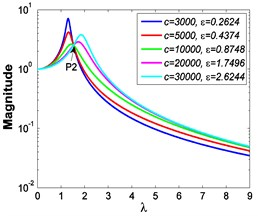 Absolute displacement transmissibility curves