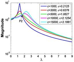 Force transmissibility curves