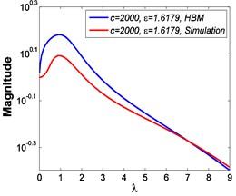 Force transmissibility curves under F0= 50 N