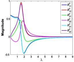 Variations of each balance point with excitation frequency:  a) F0= 50 N, b) A= 7.599×10-4 m