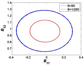 Ellipses between B11 and B12: a) F0= 50 N, b) A= 7.599×10-4 m