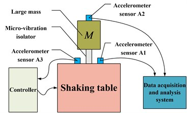 The schematic diagram of the test setup of foundation excitation