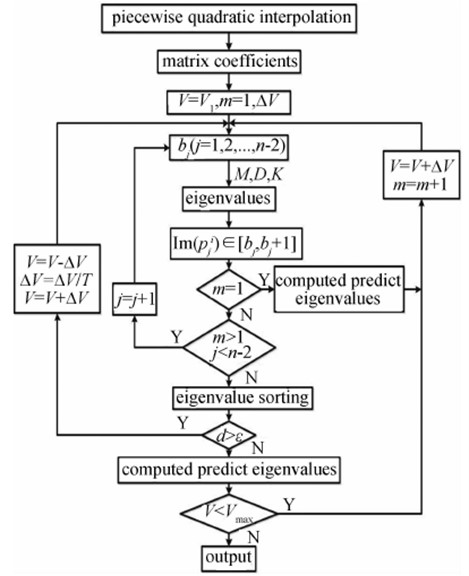 The flow diagram of the PQI method with mode tracking