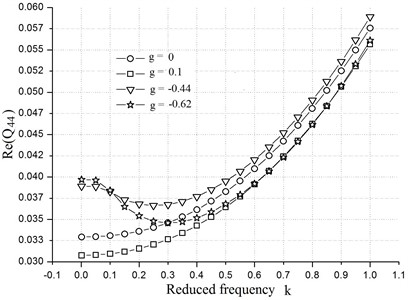 Generalized aerodynamic forces  vs. reduced frequency at different g