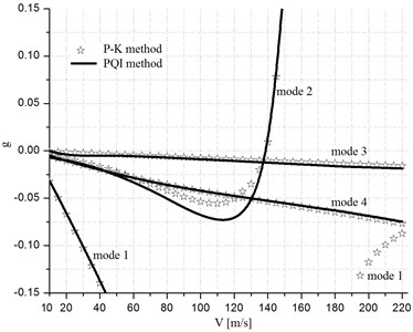The solutions of PQI method with mode tracking and PK method