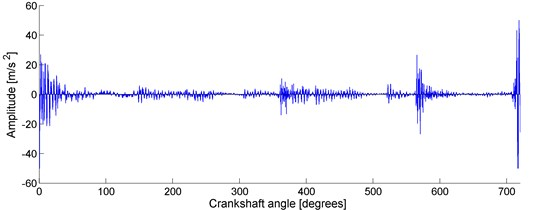 Example of the acceleration of the vibration of RUGGERINI RY125 engine head as a function of the crank angle between two successive ignitions when idling (registered by the authors at the test stand)