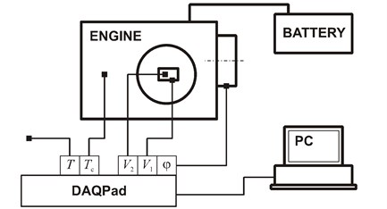 A schematic diagram of the test bench for recording vibrations of the head of a RUGGERINI RY125 engine (DAQPad – measurement card, V1,V2 – components of acceleration of engine head vibrations, Tc – temperature of the cylinder, T – ambient temperature, φ – position of the crankshaft)