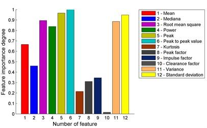 Comparison of significance levels for signal measures for  a) vibration sensor 1 and b) vibration sensor 2