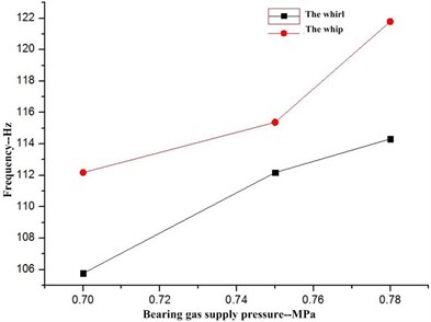 Frequency of whirl and whip with changes in bearing gas supply pressure