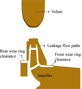 Wear ring clearance