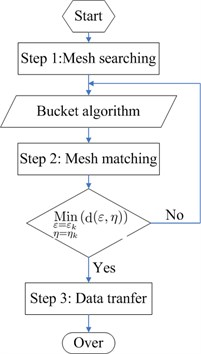Data transfer between fluid and  structure mesh