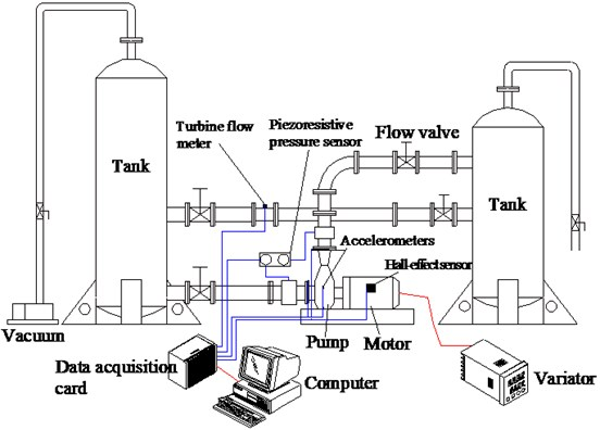 A close hydraulic test rig